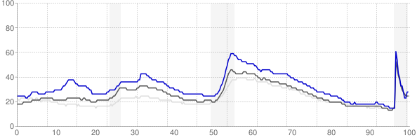Albany, Oregon monthly unemployment rate chart